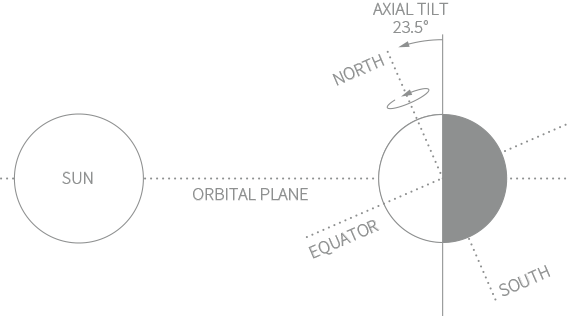 Earth's Axial Tilt Diagram
